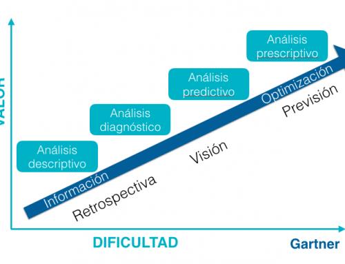 Escala de valor en la analítica de datos. By Gartner