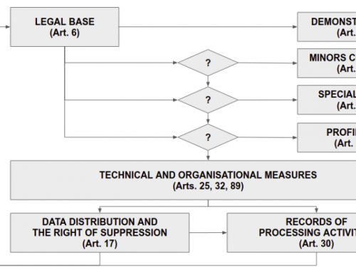 On the Implications of the General Data Protection Regulation on the Organisation of Evaluation Tasks